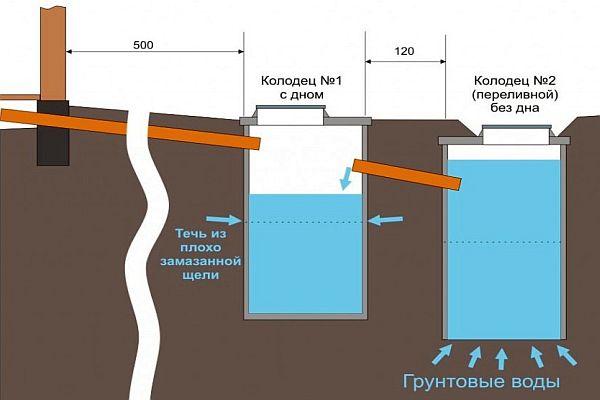 Как правильно сделать канализационную яму возле частного дома